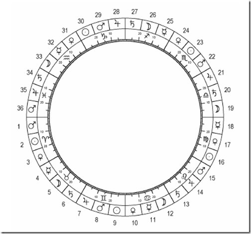 Correspondencia Astrologica