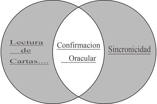 Sincronicidad