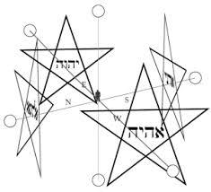 Ritual del pentagrama